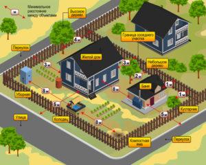 Нормы расположения строений на участке